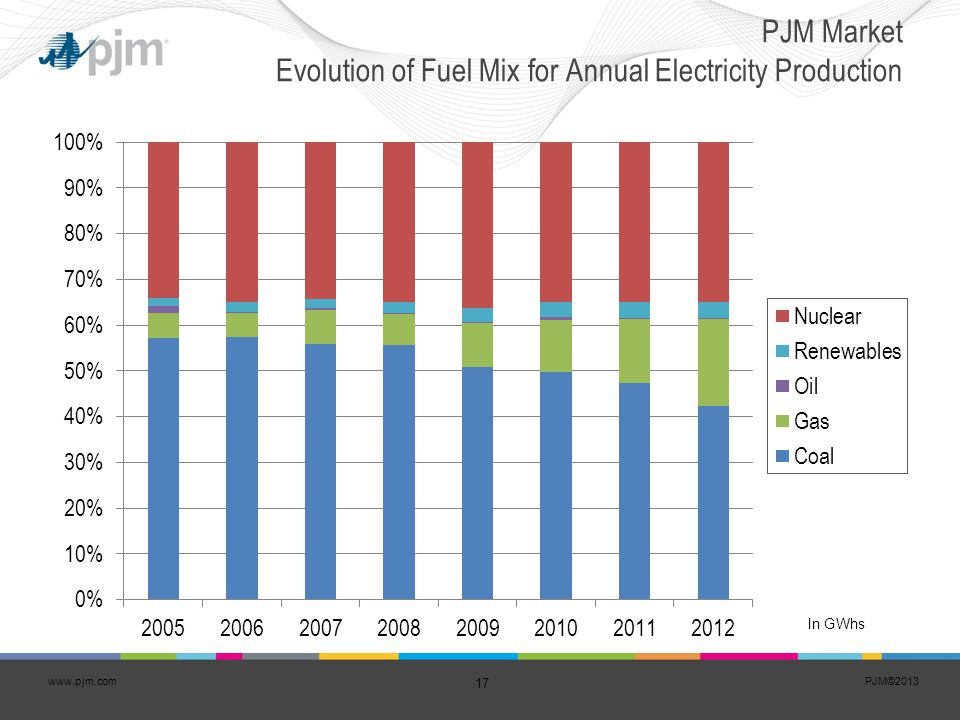 PJM Market Evolution of Fuel Mix for Annual Electricity Production