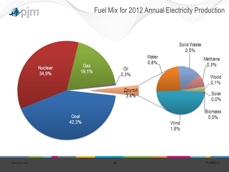 Fuel Mix for 2012 Annual Electricity Production