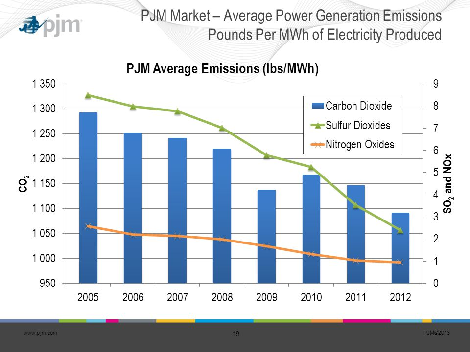 PJM Market – Average Power Generation Emissions Pounds Per MWh of Electricity Produced