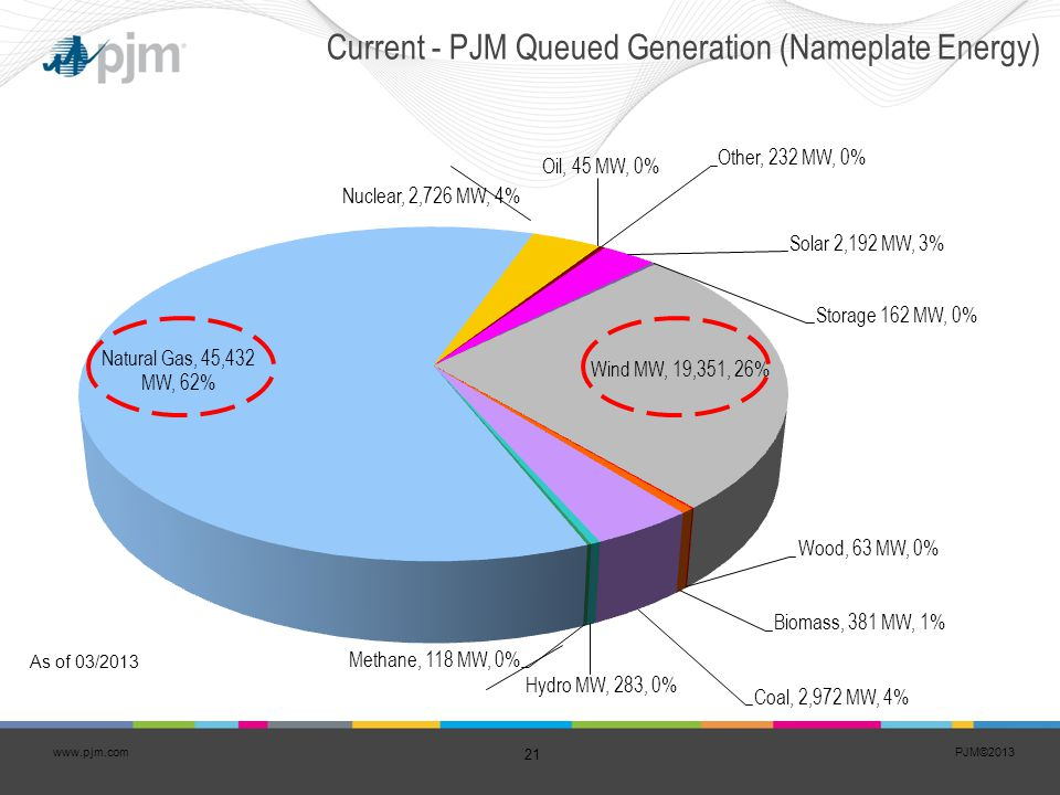 Current - PJM Queued Generation (Nameplate Energy)