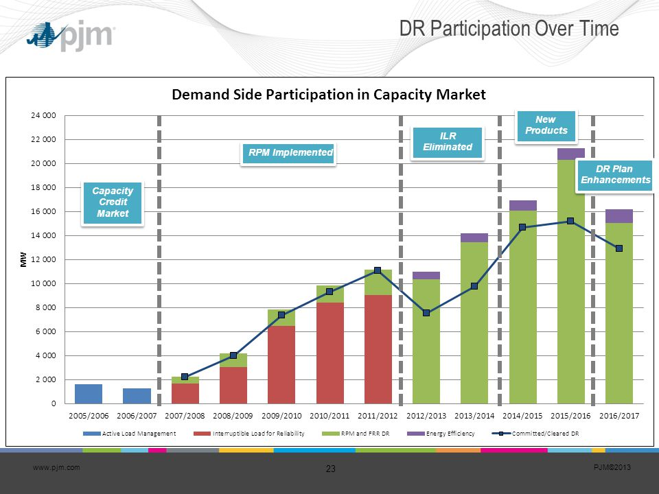 DR Participation Over Time