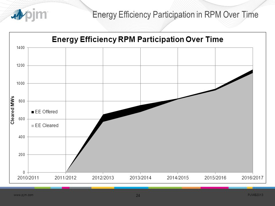Energy Efficiency Participation in RPM Over Time