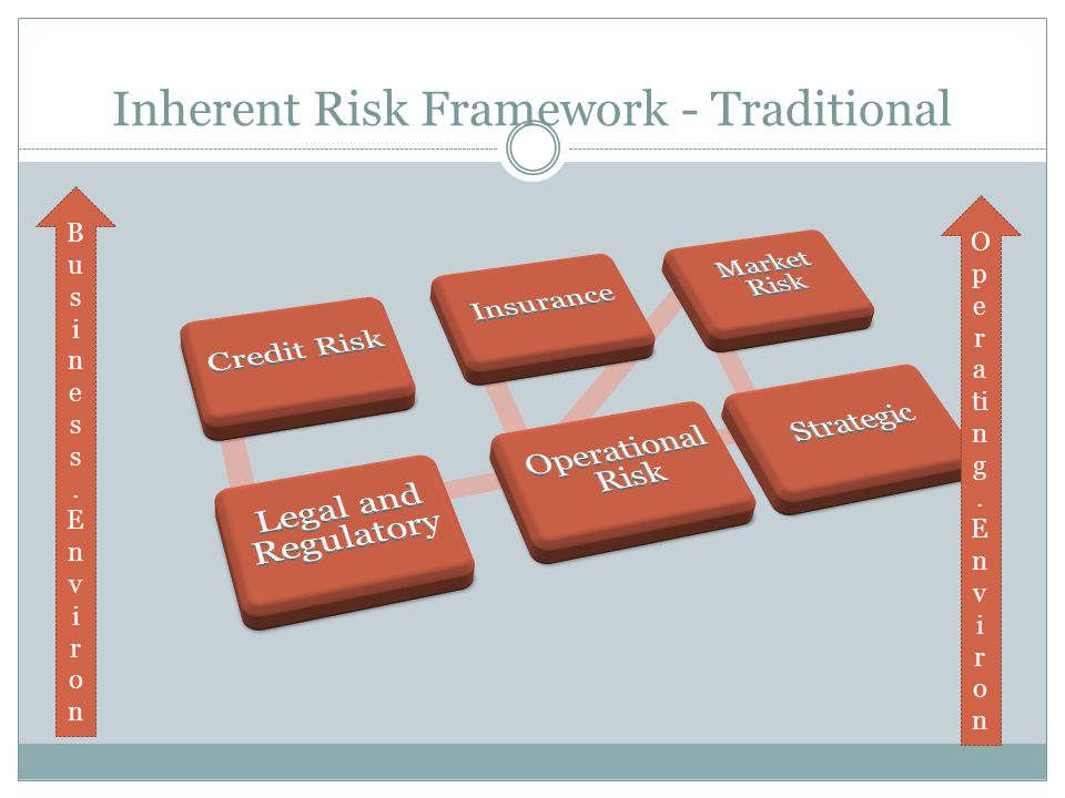Inherent Risk Framework - Traditional