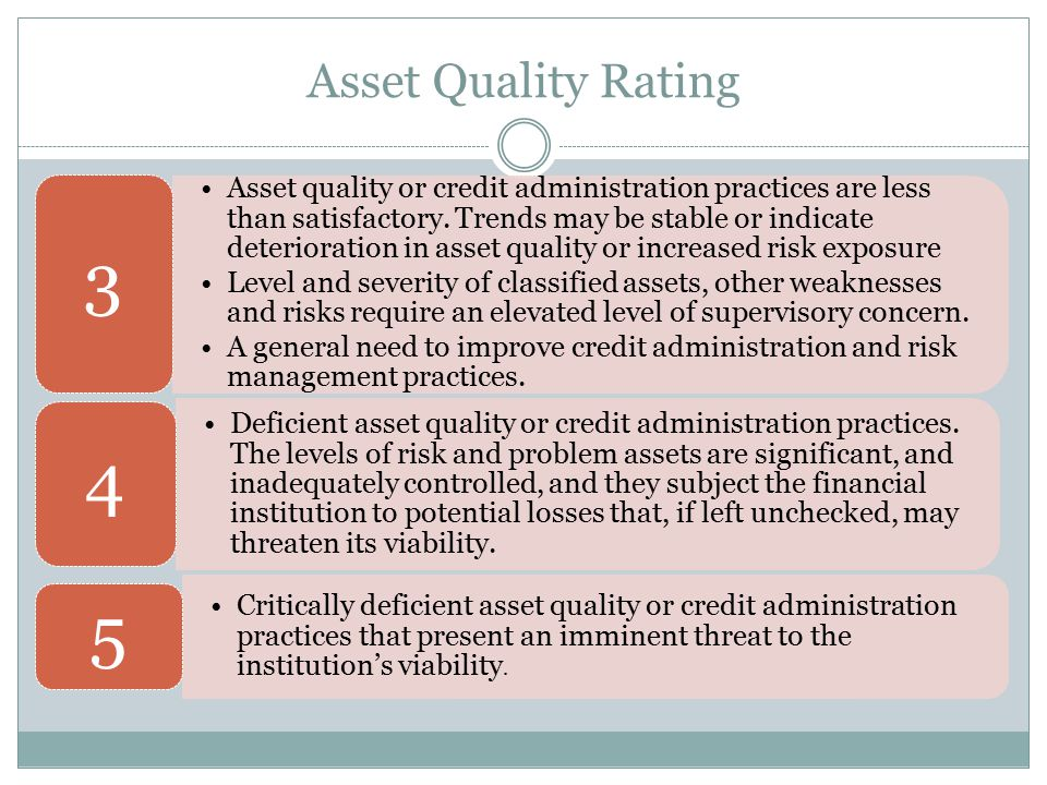 Asset Quality Rating