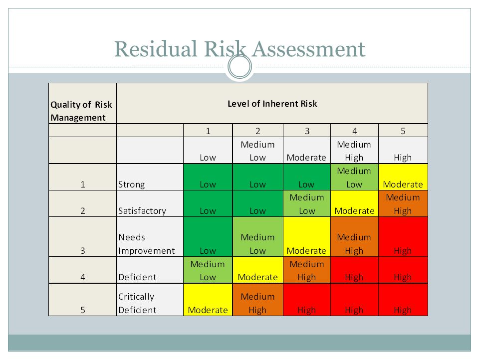 Residual Risk Assessment