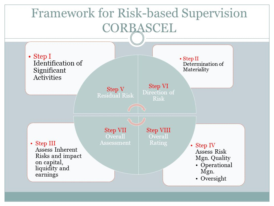 Framework for Risk-based Supervision CORBASCEL