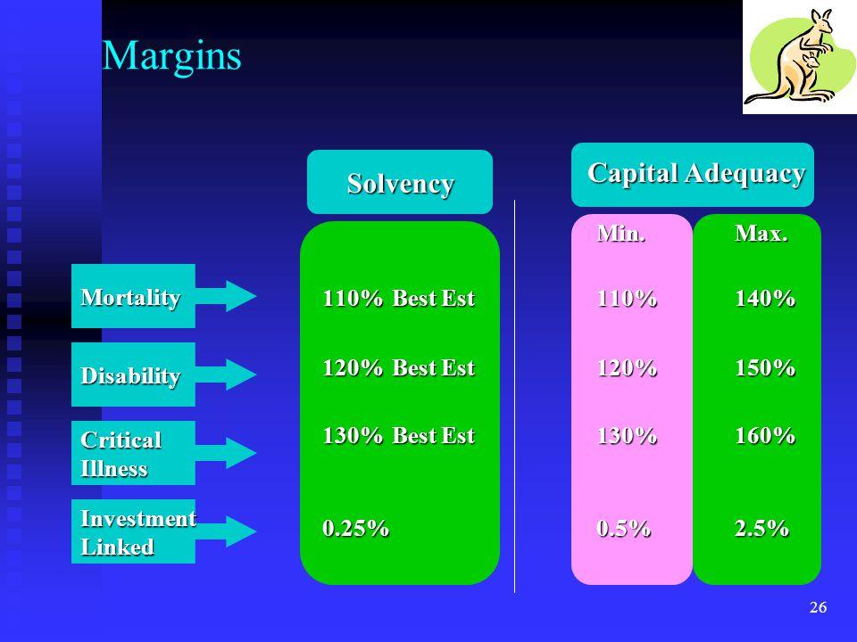 Margins Capital Adequacy Solvency Min. Max. 110% Best Est 110% 140%
