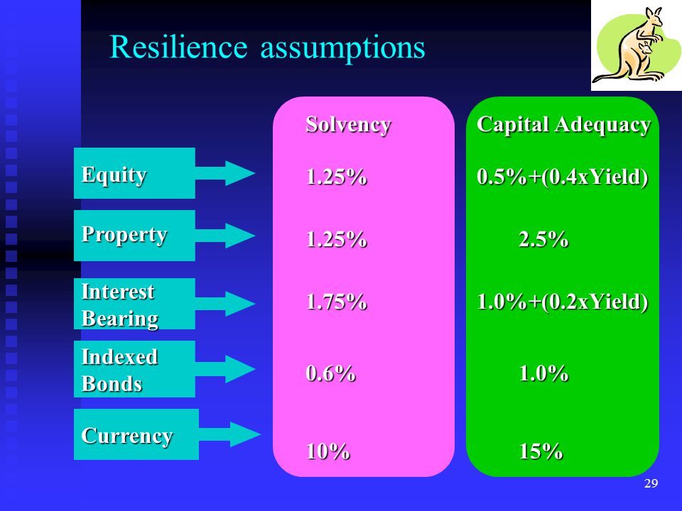Resilience assumptions
