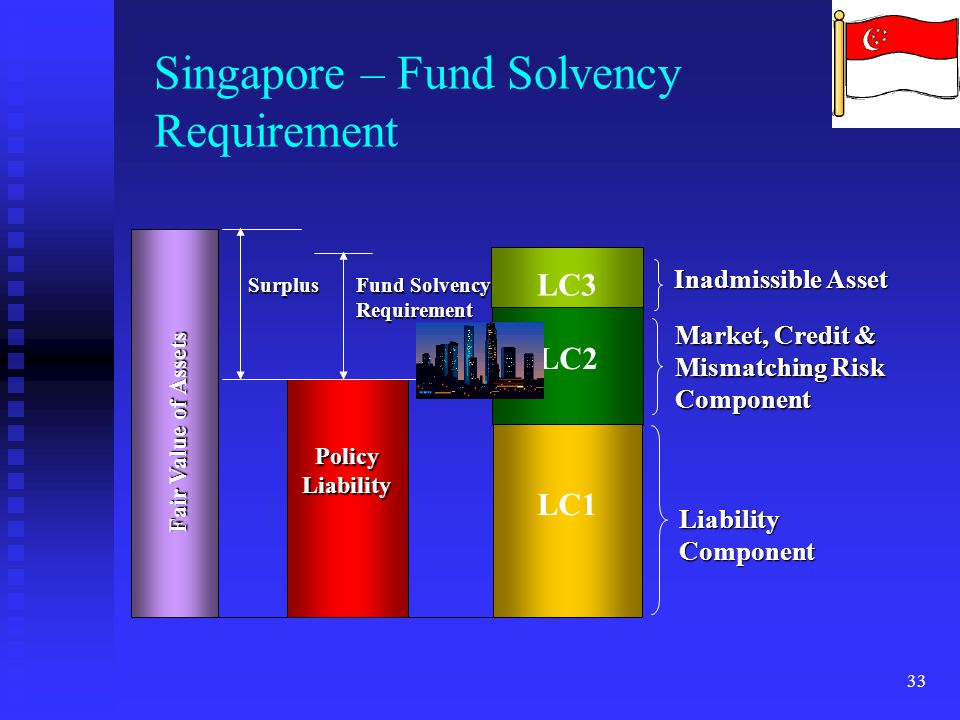 Singapore – Fund Solvency Requirement