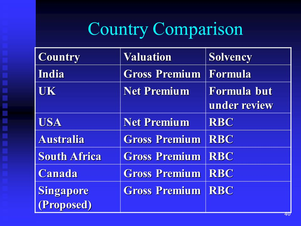 Country Comparison Country Valuation Solvency India Gross Premium