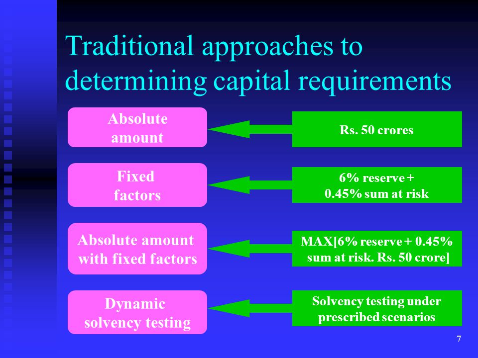 Traditional approaches to determining capital requirements
