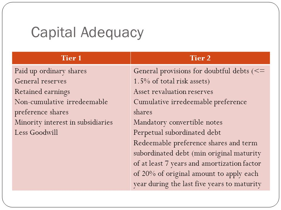 Capital Adequacy Tier 1 Tier 2 Paid up ordinary shares
