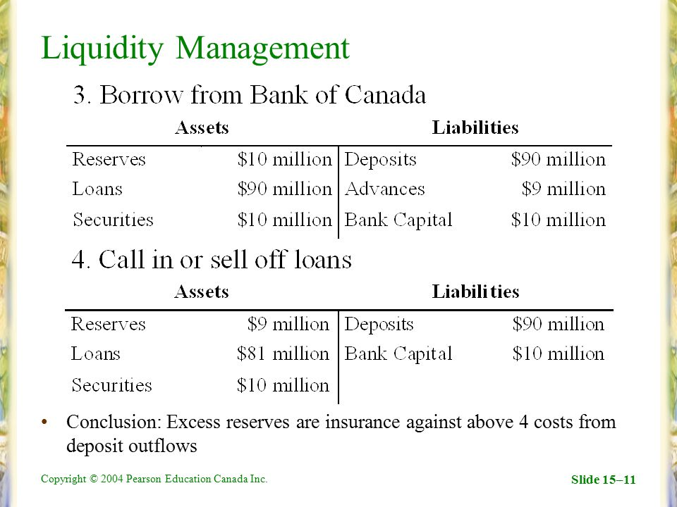 Liquidity Management Conclusion: Excess reserves are insurance against above 4 costs from deposit outflows.