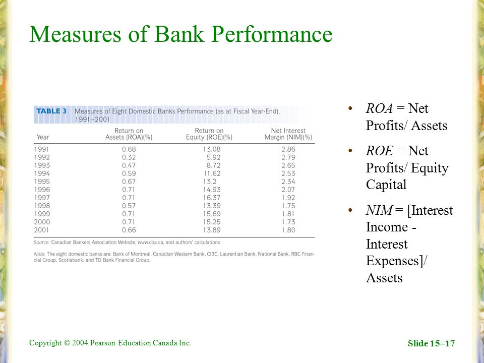 Measures of Bank Performance