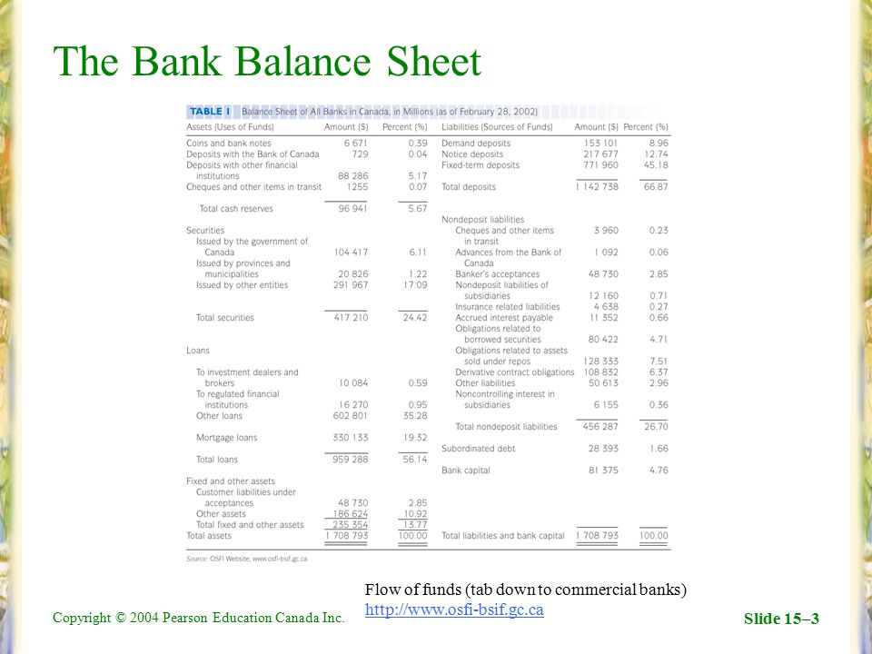 The Bank Balance Sheet Flow of funds (tab down to commercial banks) http://www.osfi-bsif.gc.ca.
