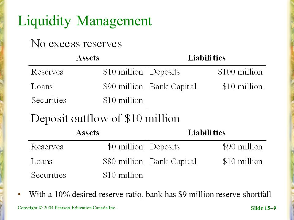 Liquidity Management With a 10% desired reserve ratio, bank has $9 million reserve shortfall.