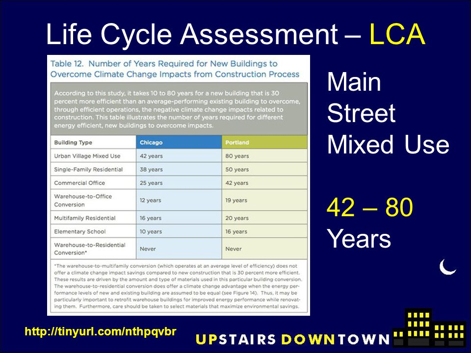 Life Cycle Assessment – LCA