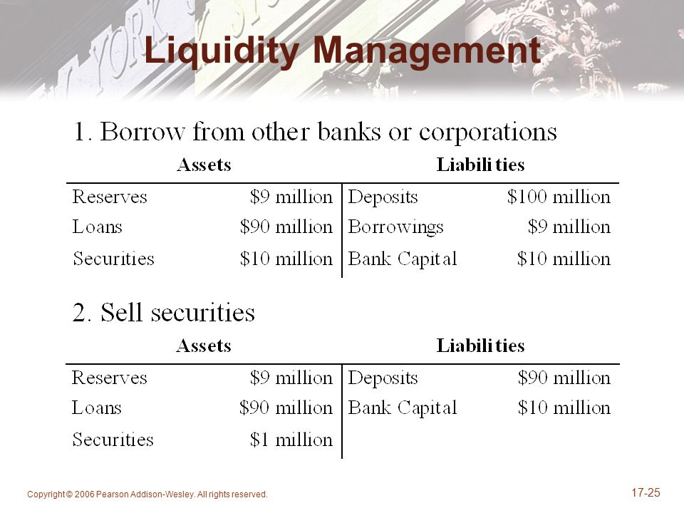 Liquidity Management Copyright © 2006 Pearson Addison-Wesley. All rights reserved.