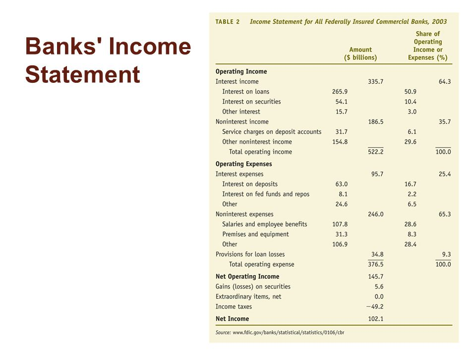 Banks Income Statement