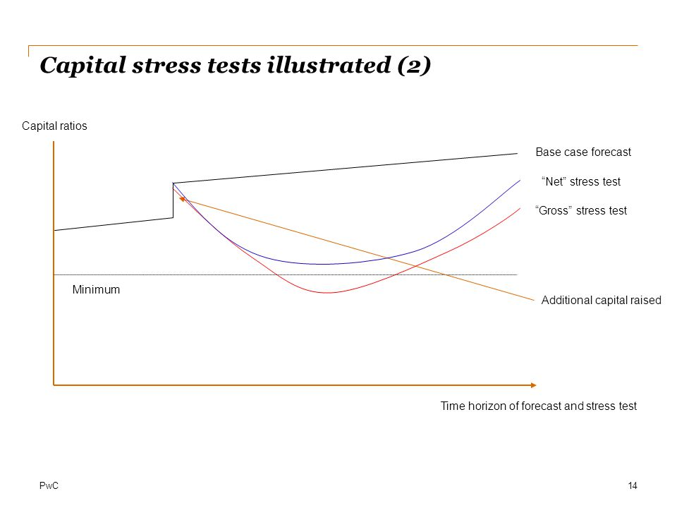 Capital stress tests illustrated (2)