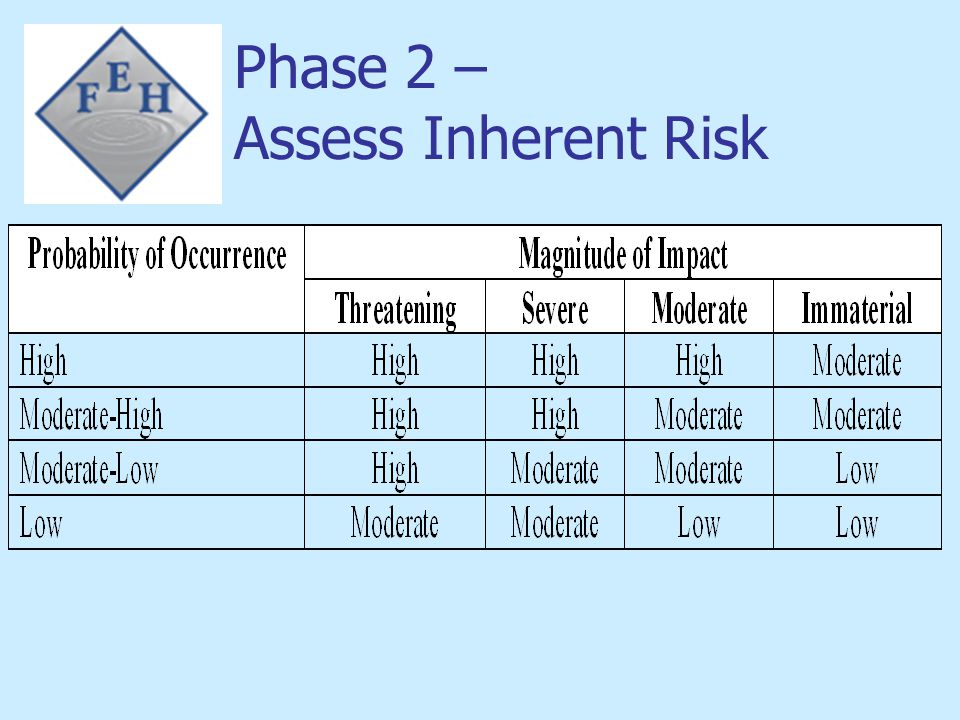 Phase 2 – Assess Inherent Risk