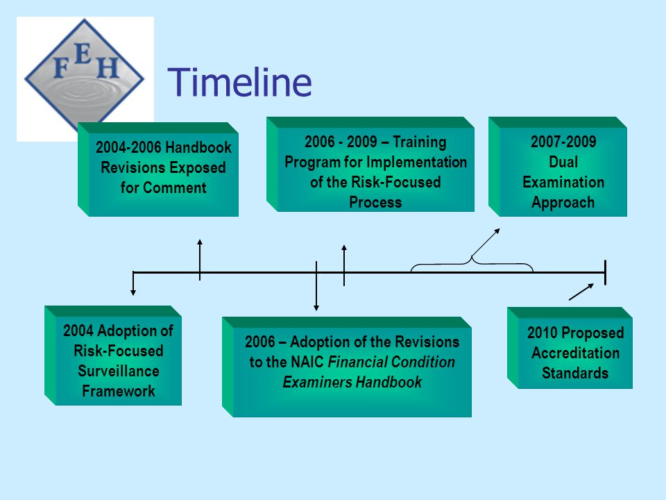 Timeline 2006 - 2009 – Training Program for Implementation of the Risk-Focused Process. 2007-2009.