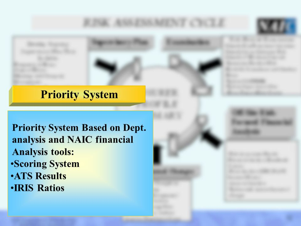 Priority System Priority System Based on Dept. analysis and NAIC financial Analysis tools: Scoring System.