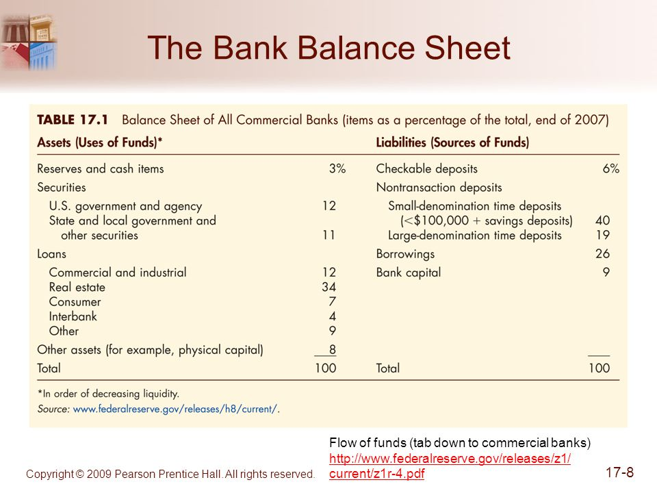 The Bank Balance Sheet Flow of funds (tab down to commercial banks) http://www.federalreserve.gov/releases/z1/ current/z1r-4.pdf.