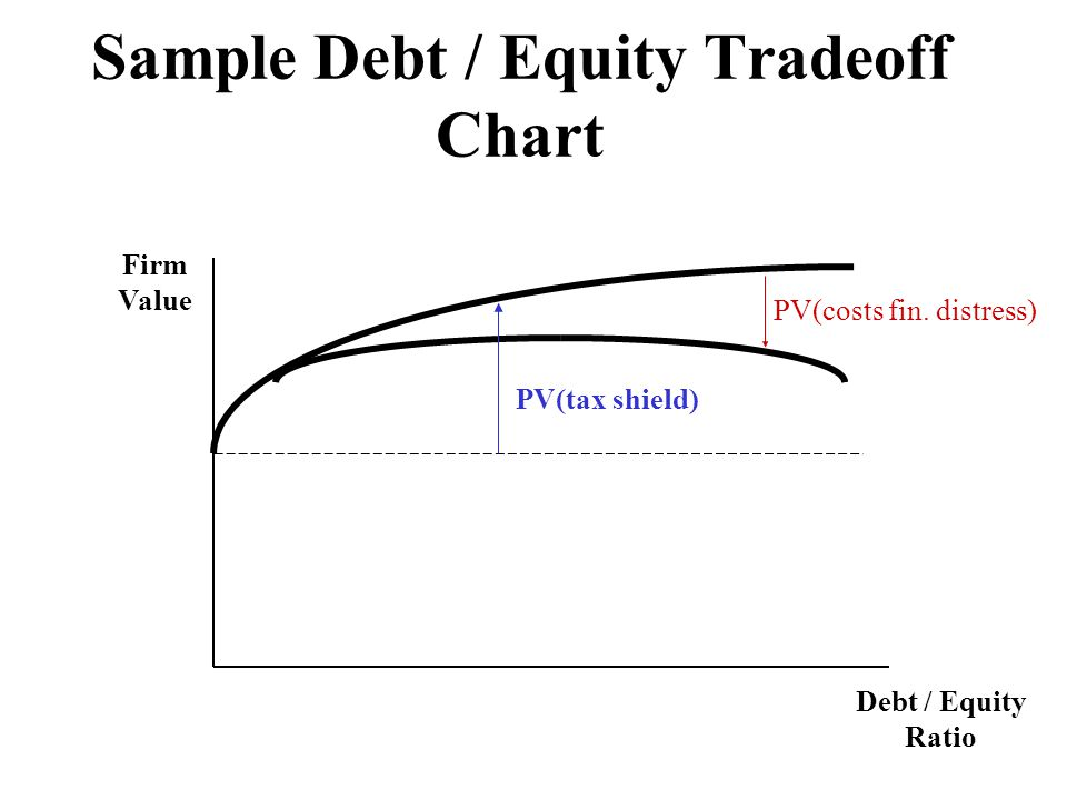 Sample Debt / Equity Tradeoff Chart