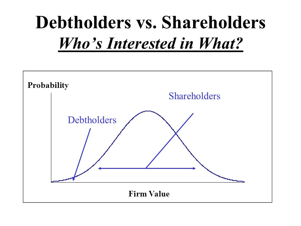 Debtholders vs. Shareholders Who's Interested in What