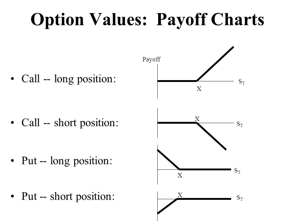 Option Values: Payoff Charts