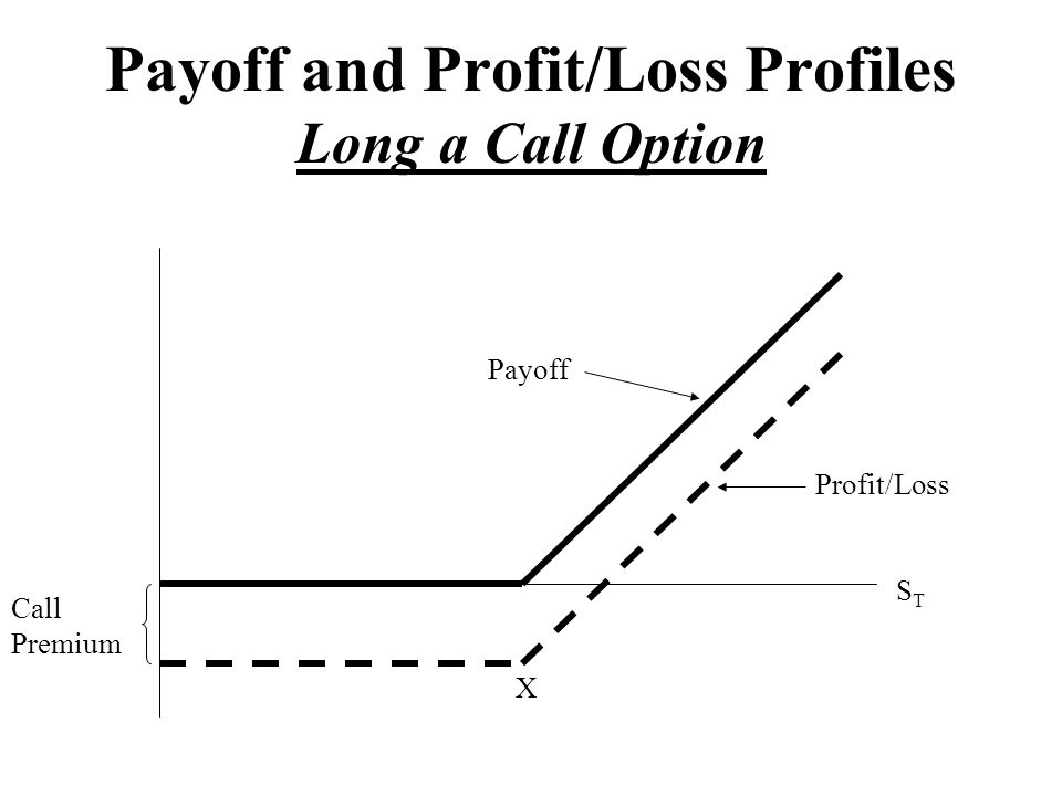 Payoff and Profit/Loss Profiles Long a Call Option