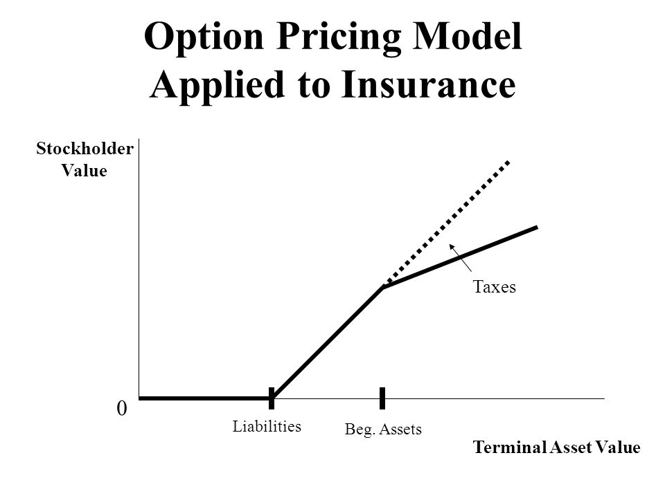 Option Pricing Model Applied to Insurance