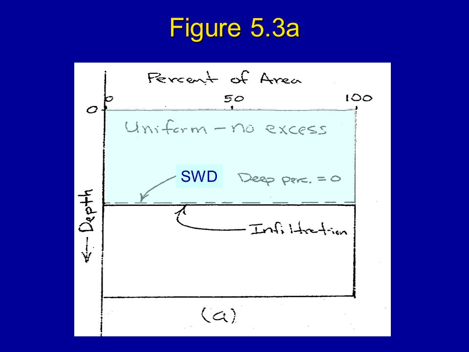 Figure 5.3a SWD