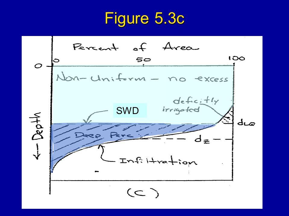 Figure 5.3c SWD
