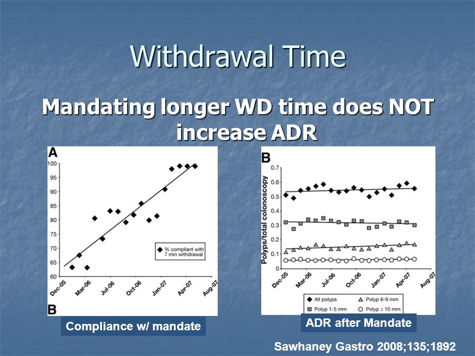 Mandating longer WD time does NOT increase ADR