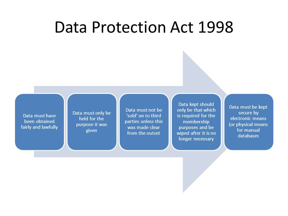 Data Protection Act 1998 Data must have been obtained fairly and lawfully. Data must only be held for the purpose it was given.