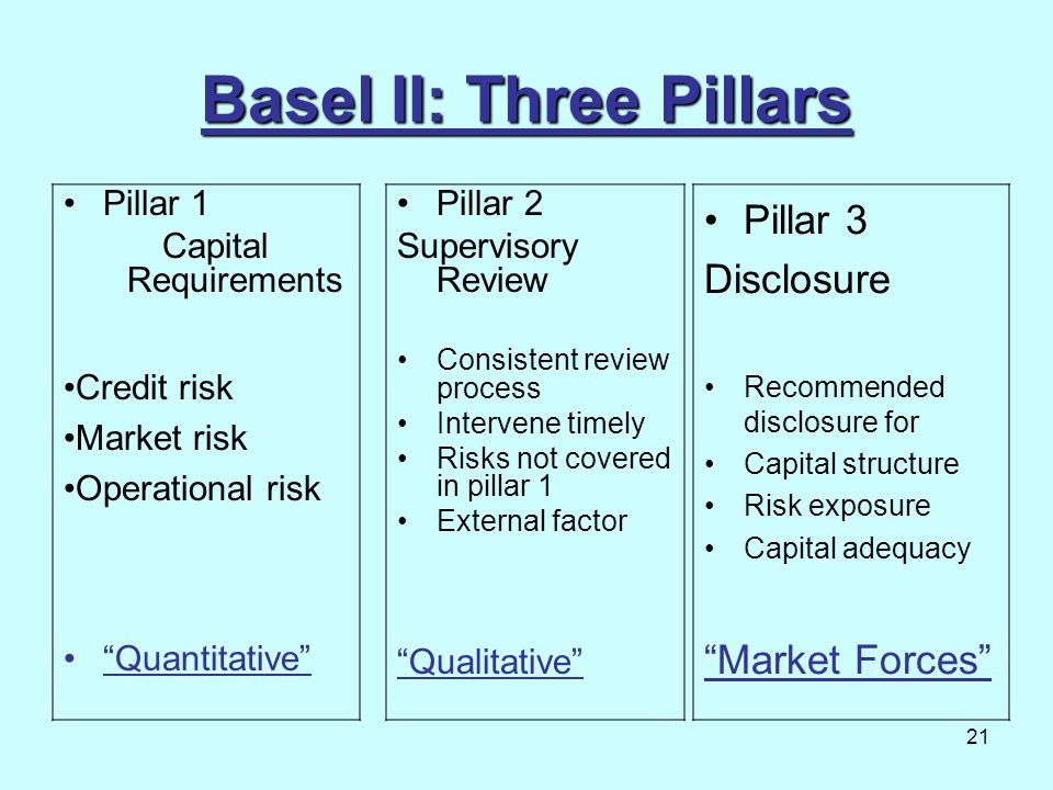 Basel II: Three Pillars