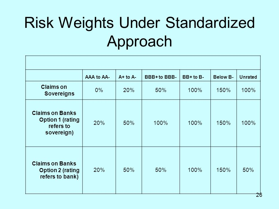 Risk Weights Under Standardized Approach