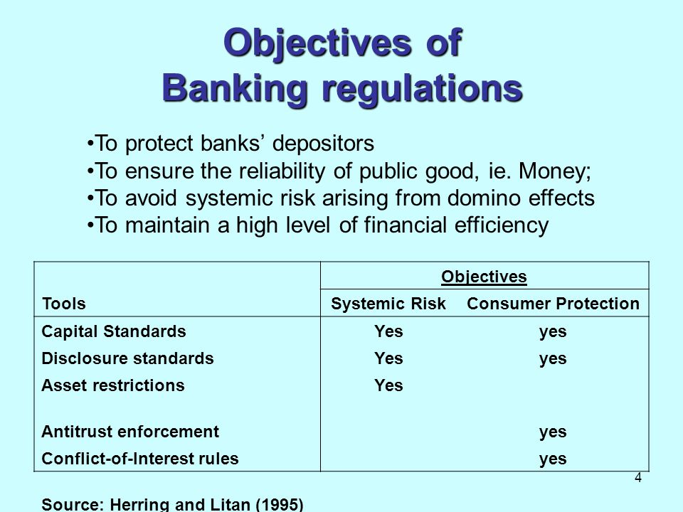 Objectives of Banking regulations