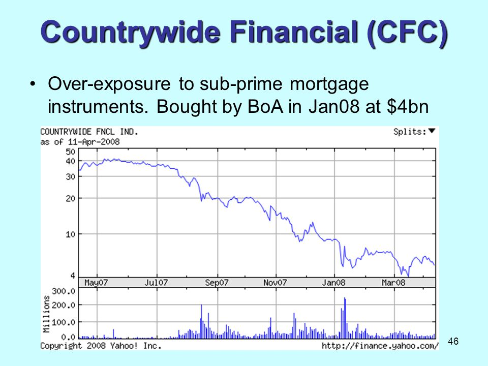 Countrywide Financial (CFC)