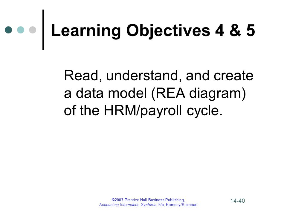 Learning Objectives 4 & 5 Read, understand, and create a data model (REA diagram) of the HRM/payroll cycle.