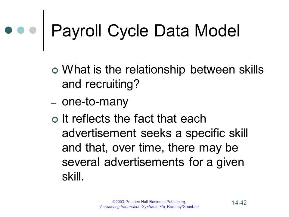 Payroll Cycle Data Model
