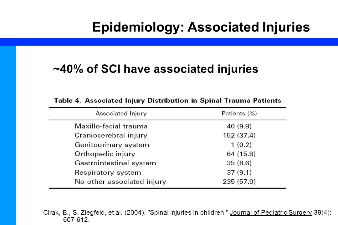 Epidemiology: Associated Injuries