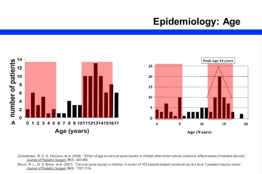 Epidemiology: Age