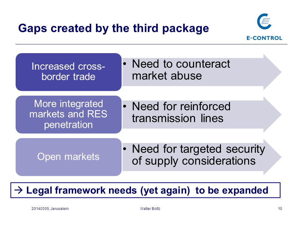 Gaps created by the third package