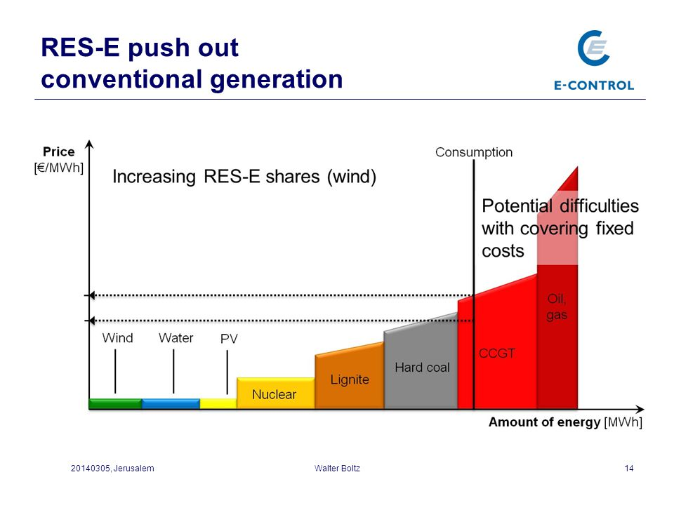 RES-E push out conventional generation