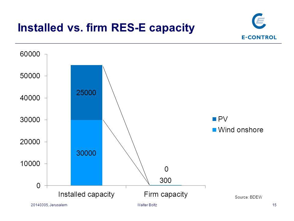 Installed vs. firm RES-E capacity
