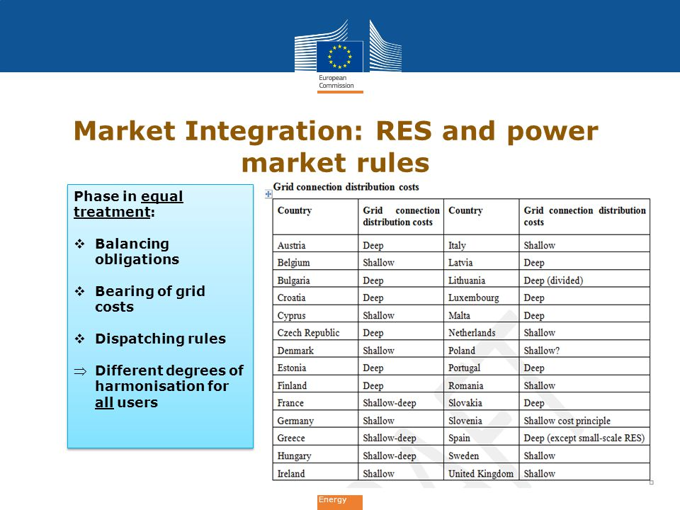 Market Integration: RES and power market rules