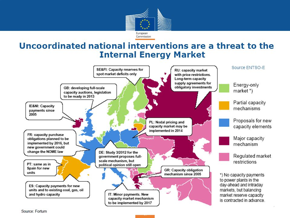 Uncoordinated national interventions are a threat to the Internal Energy Market